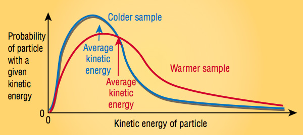 A diagram showing the distribution of kinetic energies in a sample of a substance
