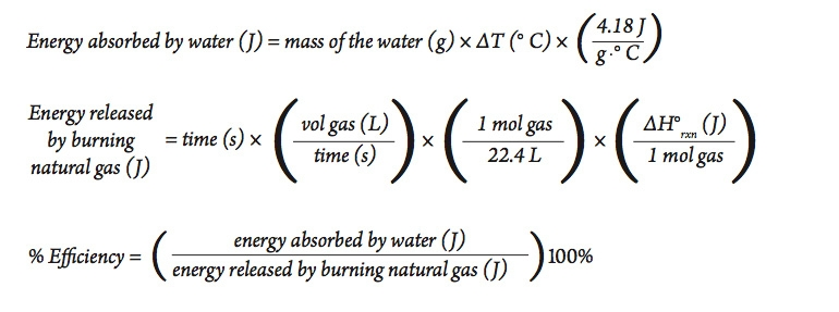 The Energy Efficiency of Heating Water | Energy Foundations for High
